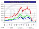 dry bulk carrier time charter rates