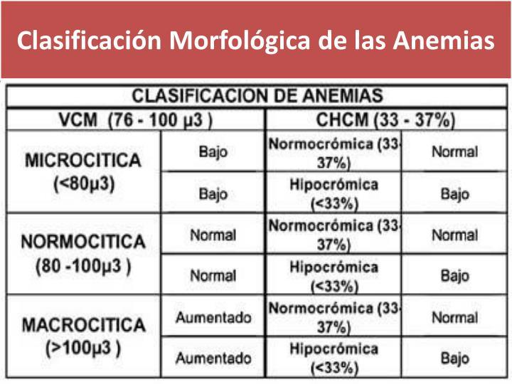 Clasificación Morfológica de las Anemias