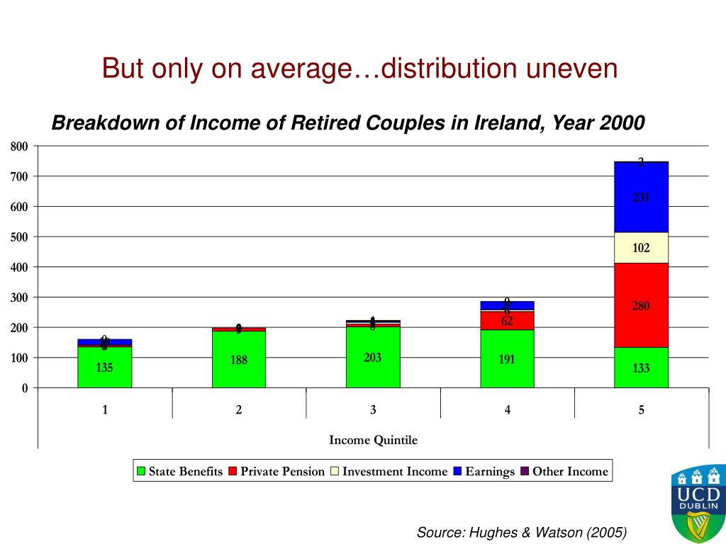 But only on average…distribution uneven