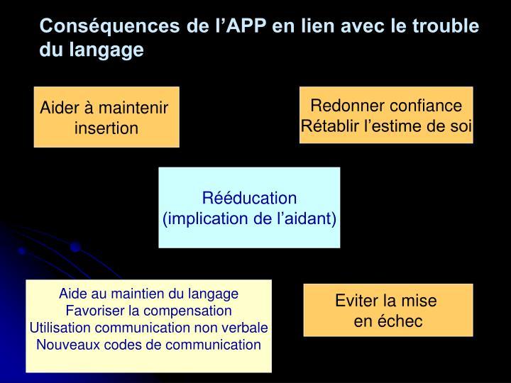 Conséquences de l'APP en lien avec le trouble du langage