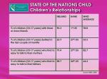 state of the nations child children s relationships