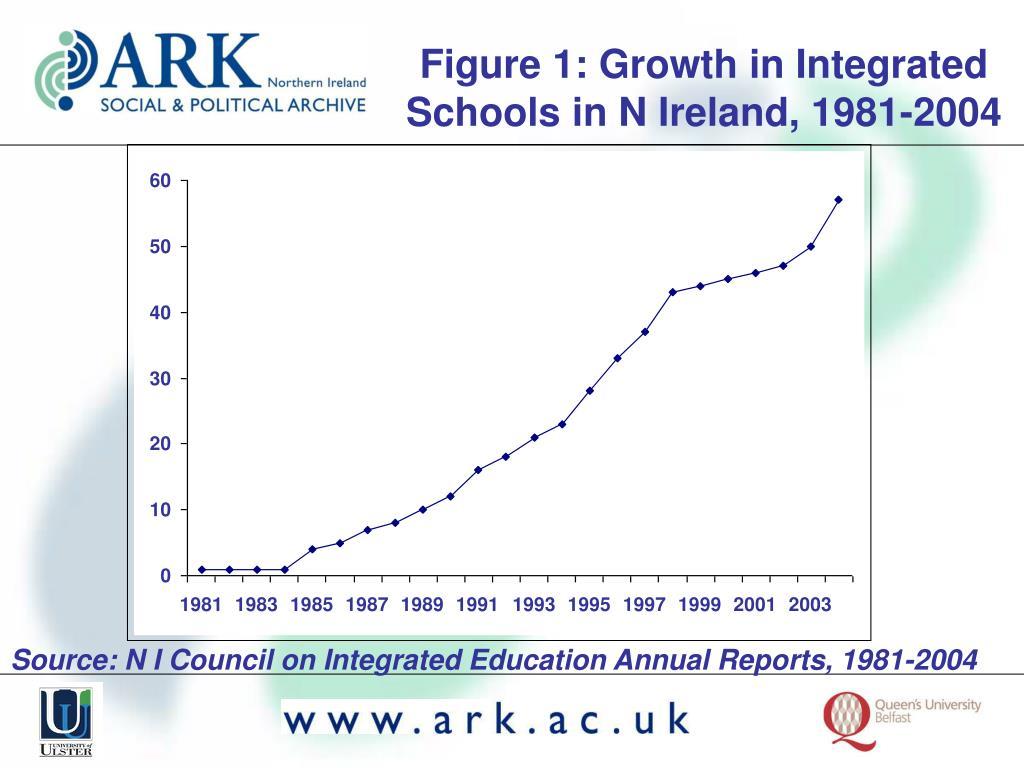 Figure 1: Growth in Integrated Schools in N Ireland, 1981-2004