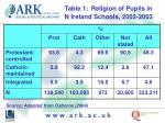 table 1 religion of pupils in n ireland schools 2002 2003