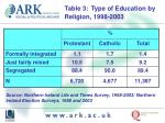table 3 type of education by religion 1998 2003