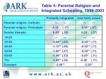 table 4 parental religion and integrated schooling 1998 2003