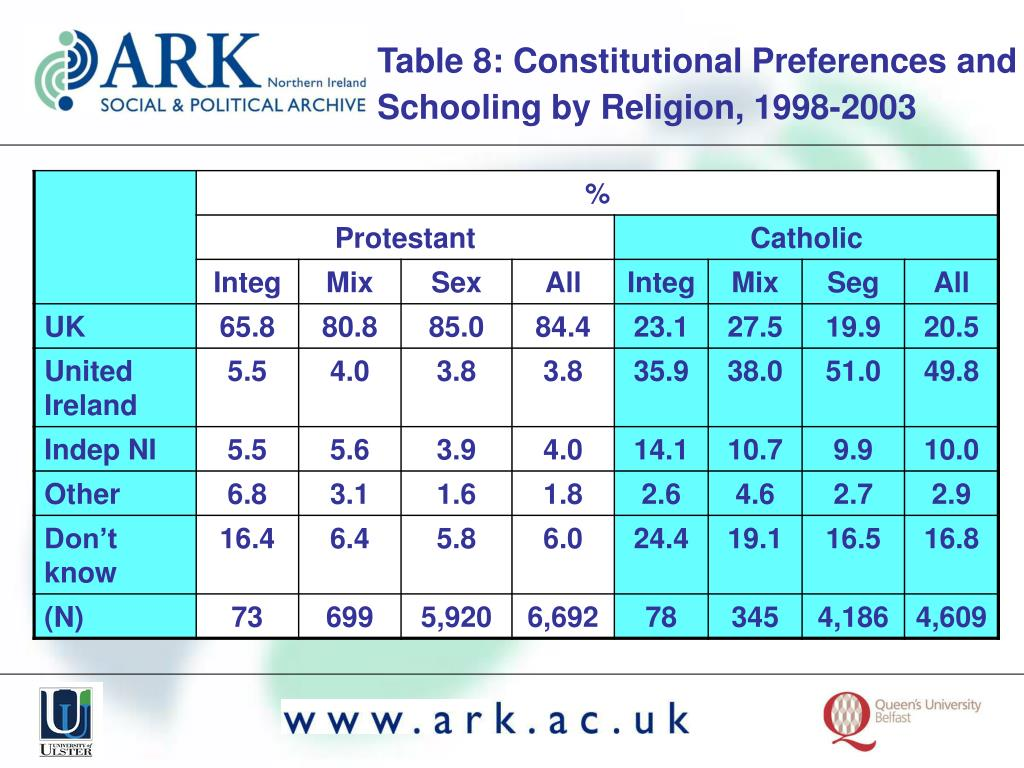 Table 8: