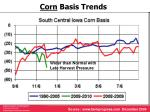 corn basis trends