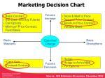 marketing decision chart