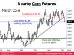nearby corn futures