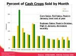 percent of cash crops sold by month