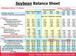 soybean balance sheet