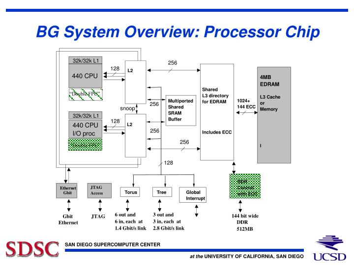 Bg system overview processor chip