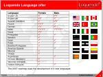 loquendo language offer