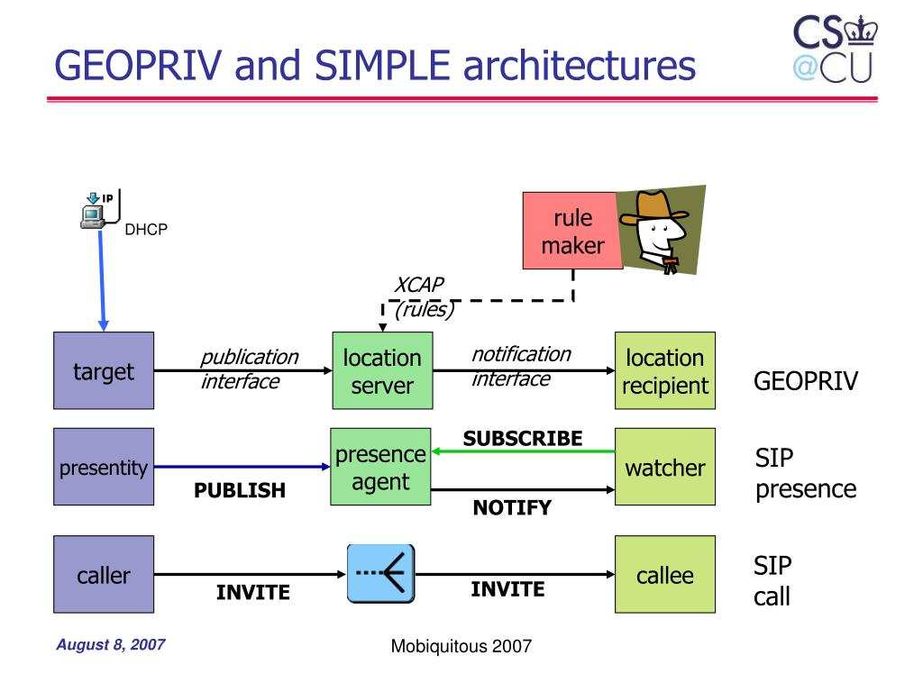 GEOPRIV and SIMPLE architectures