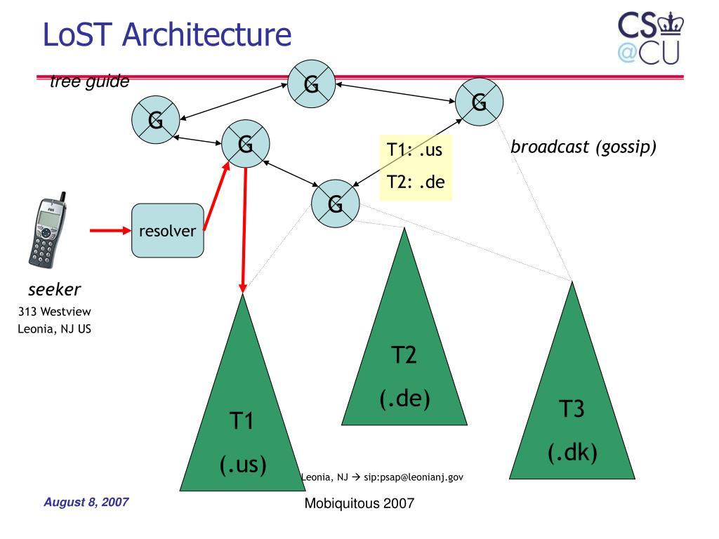 LoST Architecture
