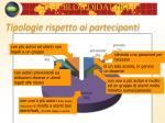 tipologie rispetto ai partecipanti
