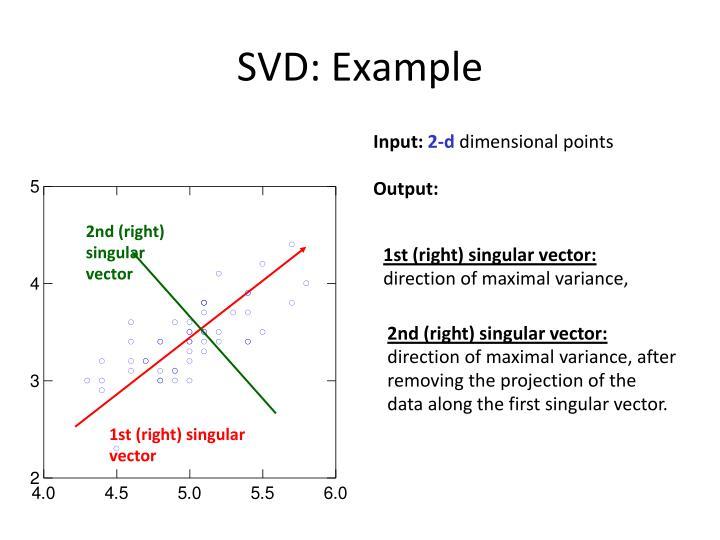 2nd (right) singular vector