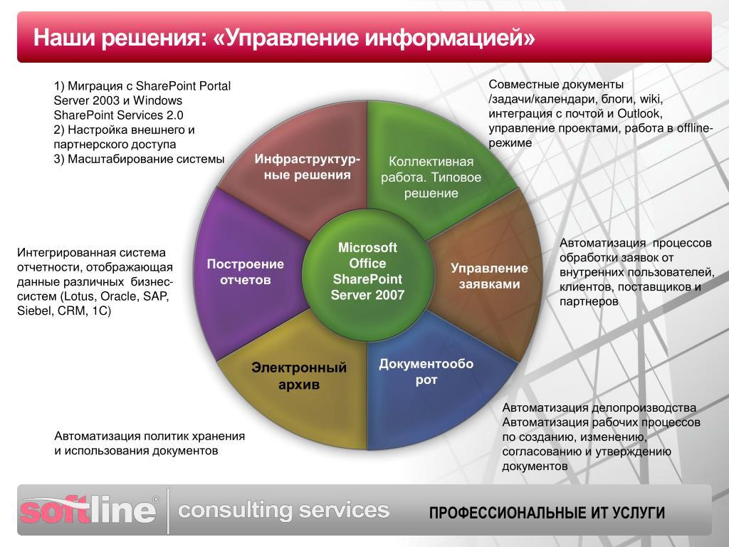 Наши решения: «Управление информацией»