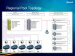 regional pool topology