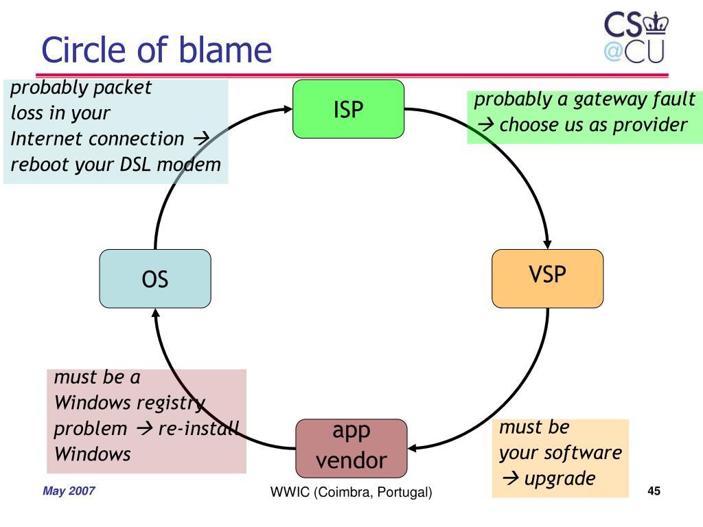 Circle of blame