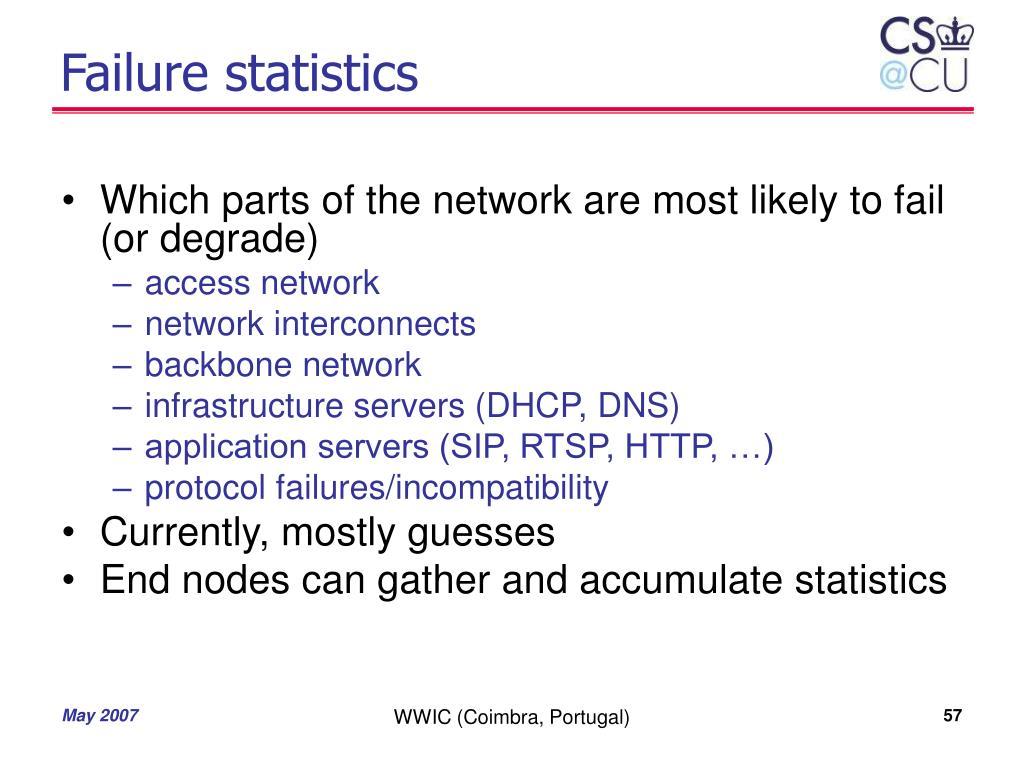 Failure statistics
