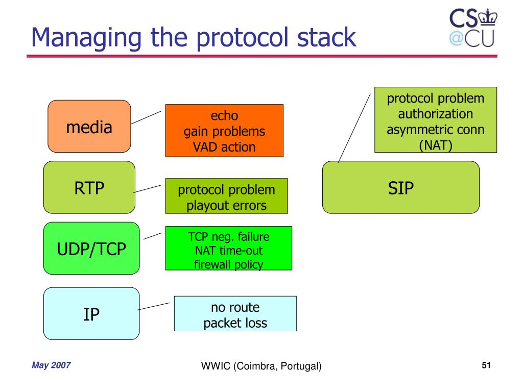 Managing the protocol stack