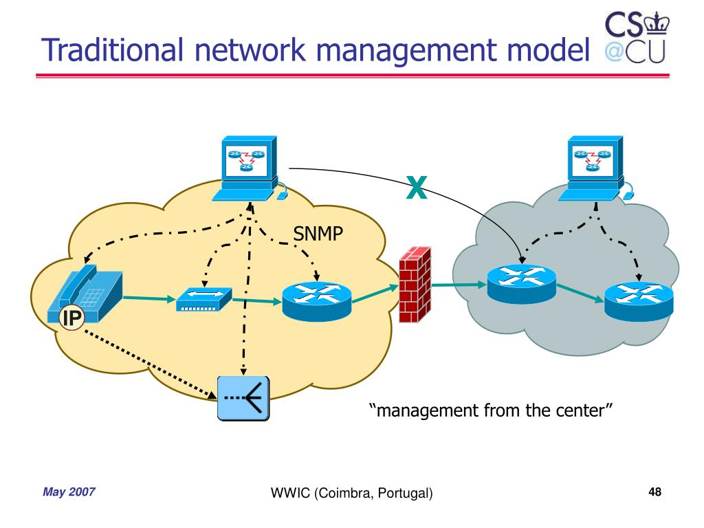 Traditional network management model