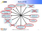 axis of io5