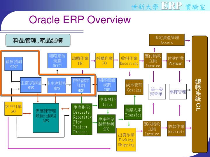 Oracle ERP Overview