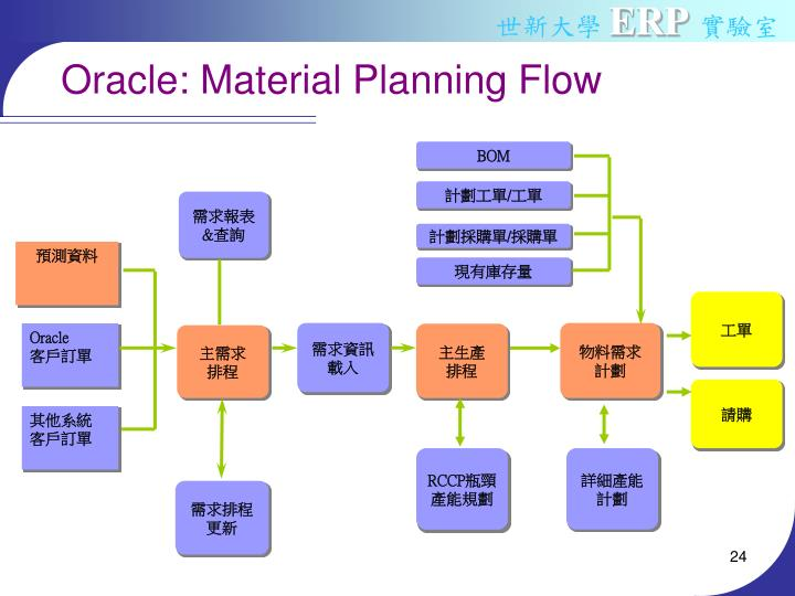 Oracle: Material Planning Flow