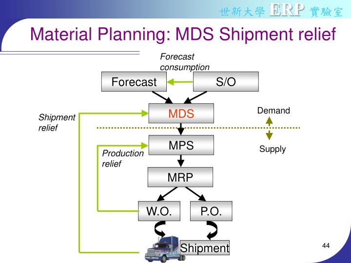 Material Planning: MDS Shipment relief