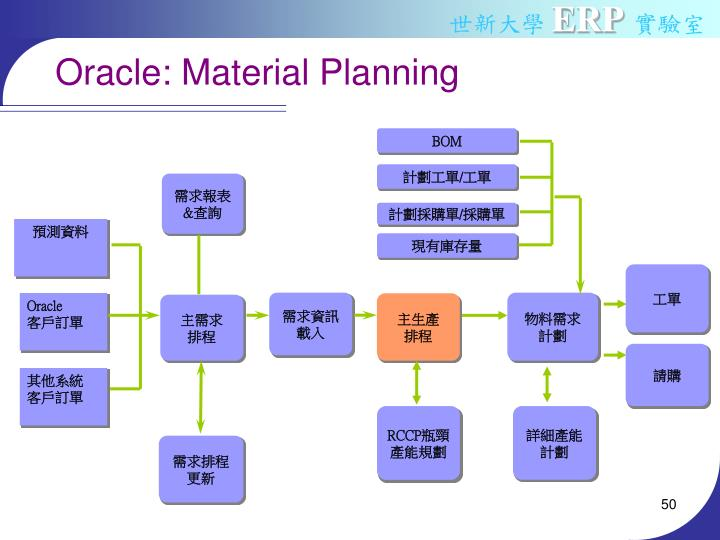 Oracle: Material Planning