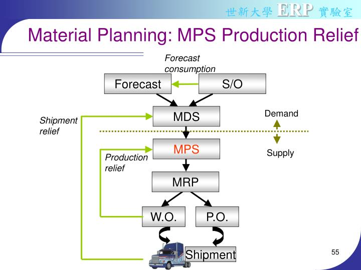 Material Planning: