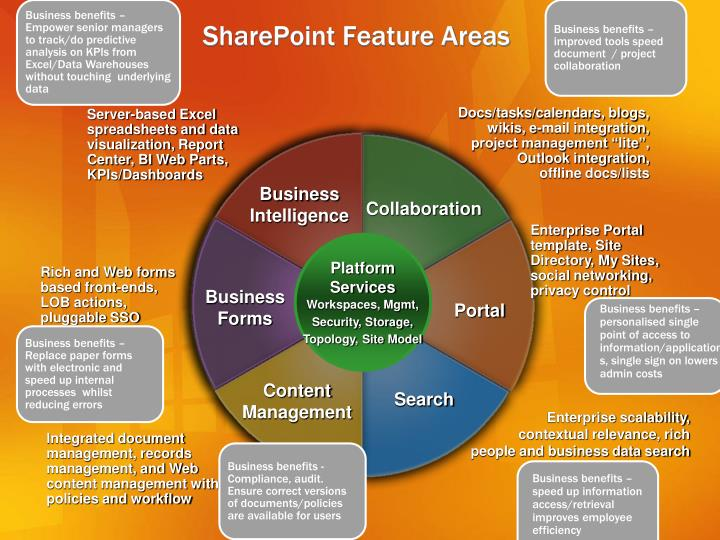 Sharepoint feature areas