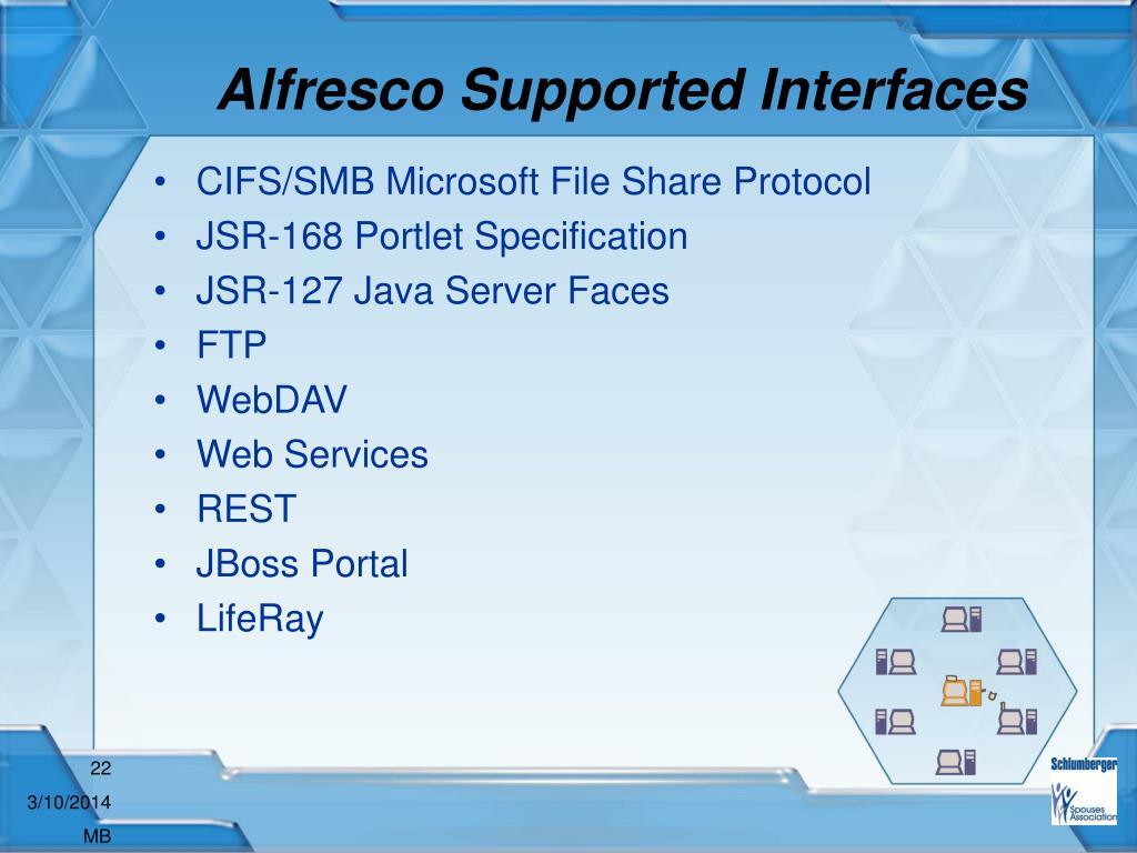 Alfresco Supported Interfaces