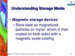 understanding storage media