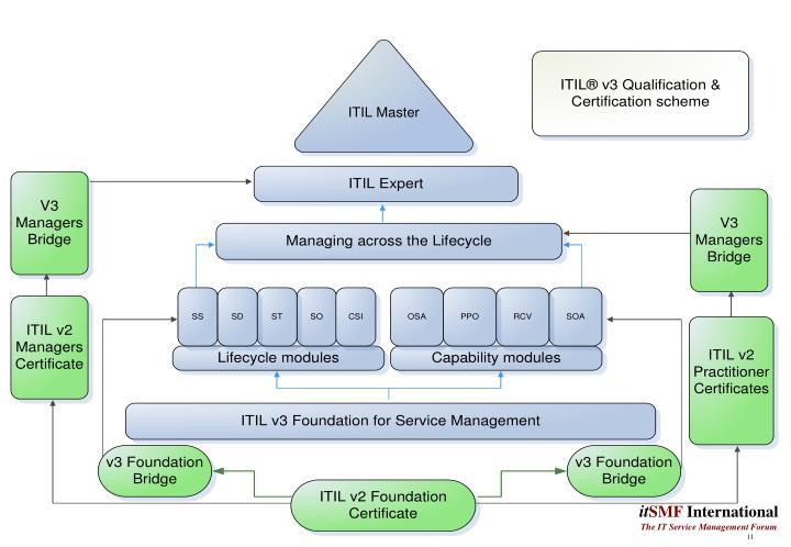 ITIL ® Qualification & Certification scheme
