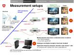 measurement setups