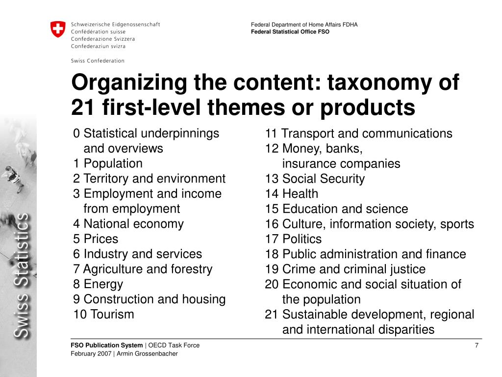 Organizing the content: taxonomy of 21 first-level themes or products