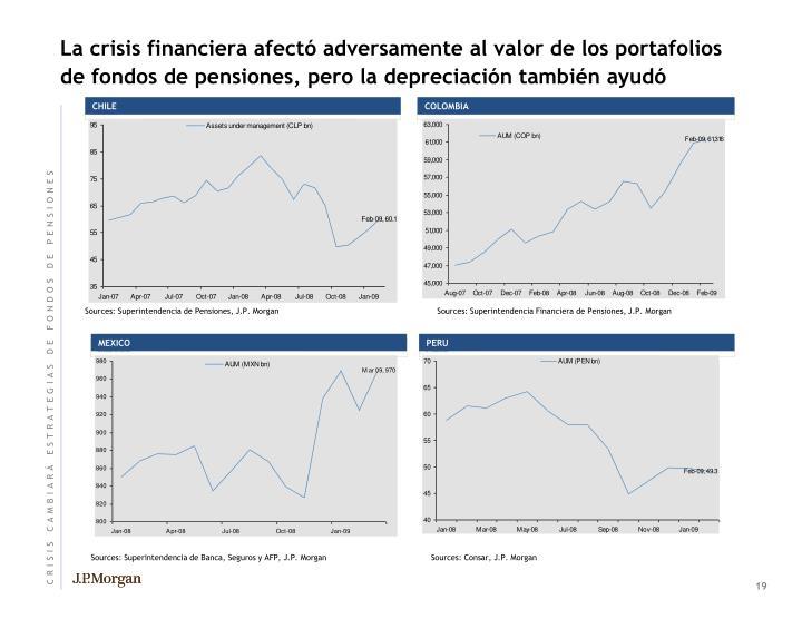 La crisis financiera afectó adversamente al valor de los portafolios de fondos de pensiones, pero la depreciación también ayudó