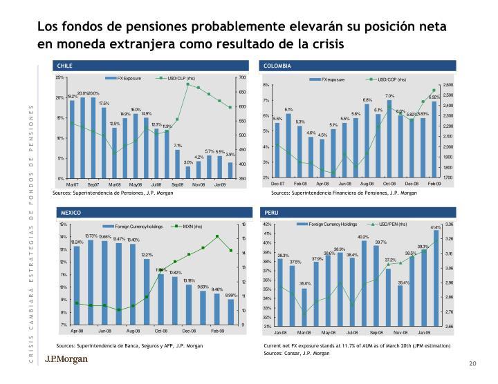 Los fondos de pensiones probablemente elevarán su posición neta en moneda extranjera como resultado de la crisis
