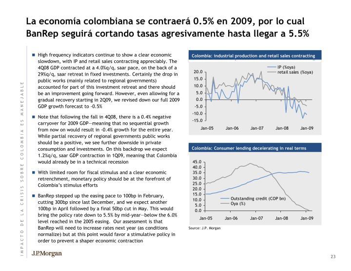 La economía colombiana se contraerá 0.5% en 2009, por lo cual BanRep seguirá cortando tasas agresivamente hasta llegar a 5.5%