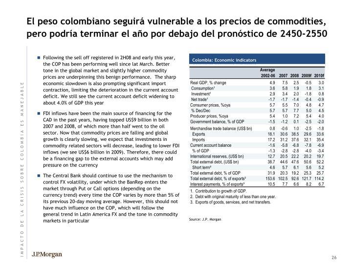 El peso colombiano seguirá vulnerable a los precios de commodities, pero podría terminar el año por debajo del pronóstico de 2450-2550