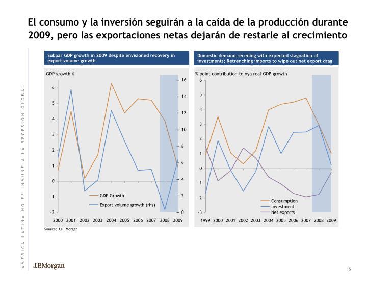 El consumo y la inversión seguirán a la caída de la producción durante 2009, pero las exportaciones netas dejarán de restarle al crecimiento