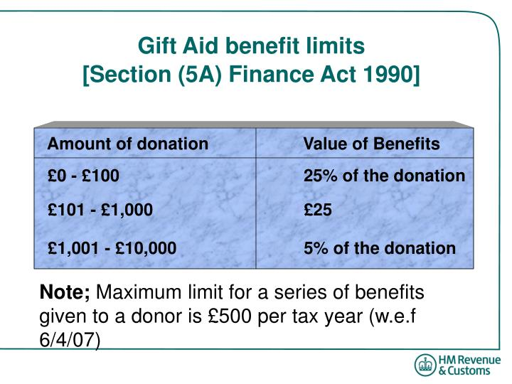 Gift Aid benefit limits