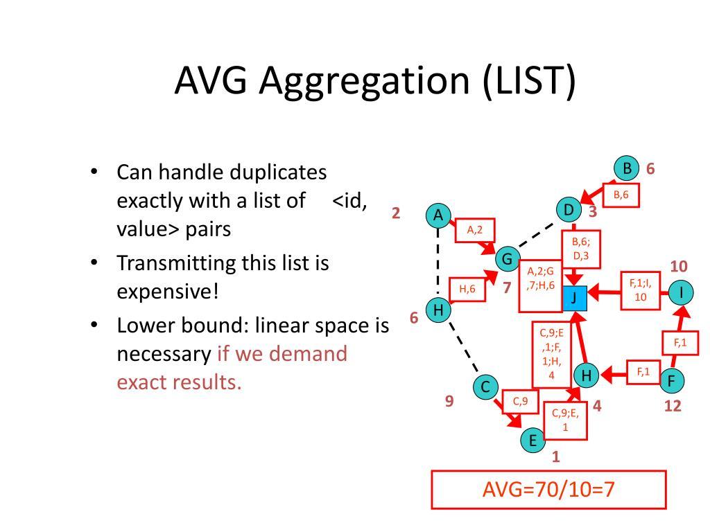AVG Aggregation (LIST)