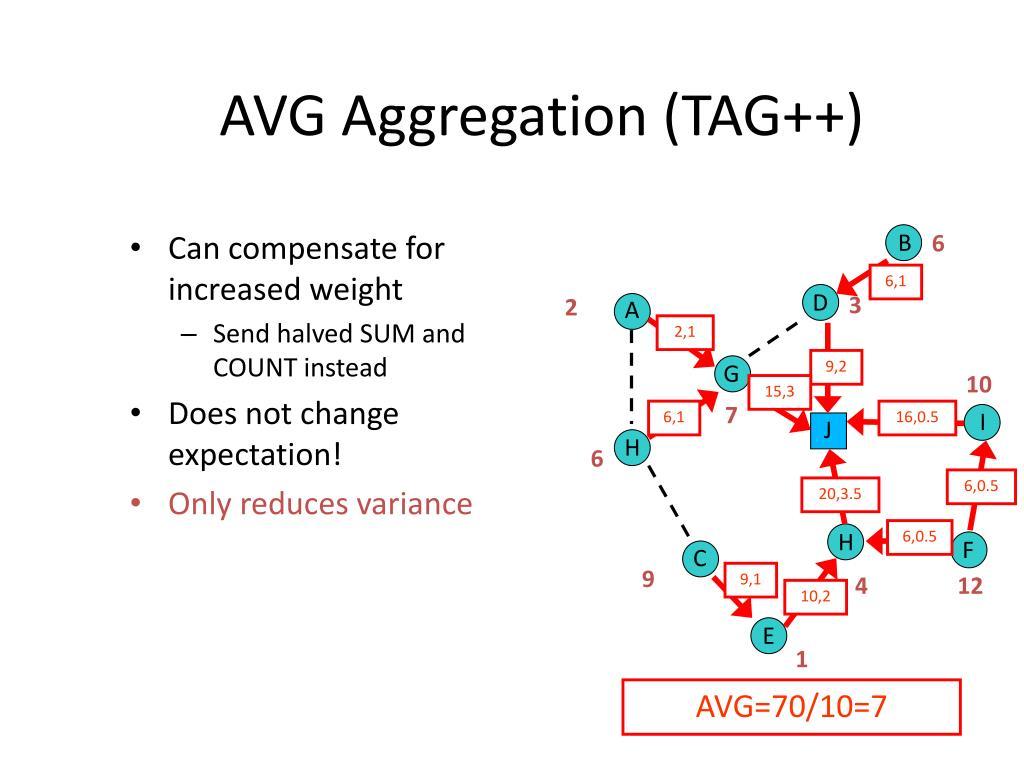 AVG Aggregation (TAG++)