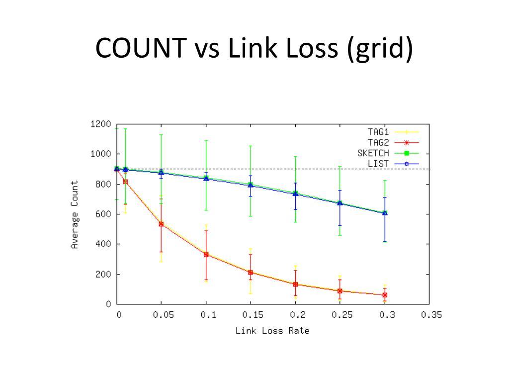 COUNT vs Link Loss (grid)