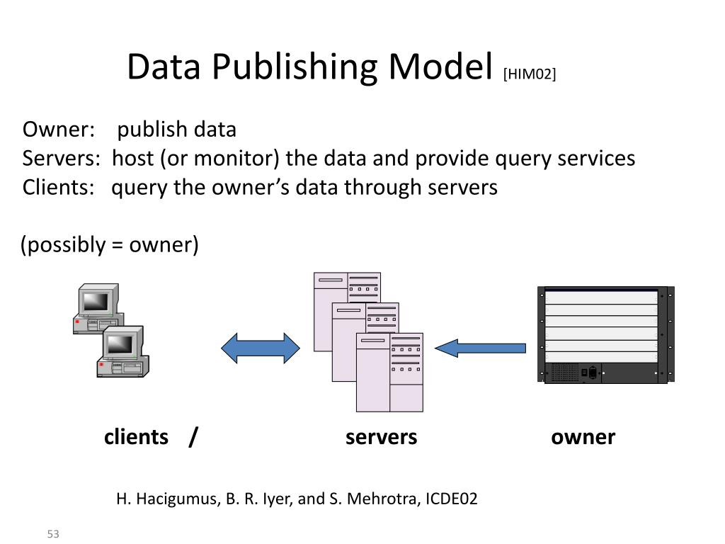 Data Publishing Model