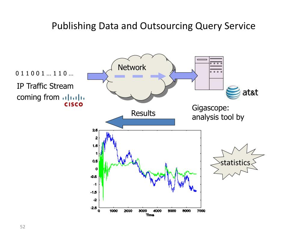 Publishing Data and Outsourcing Query Service